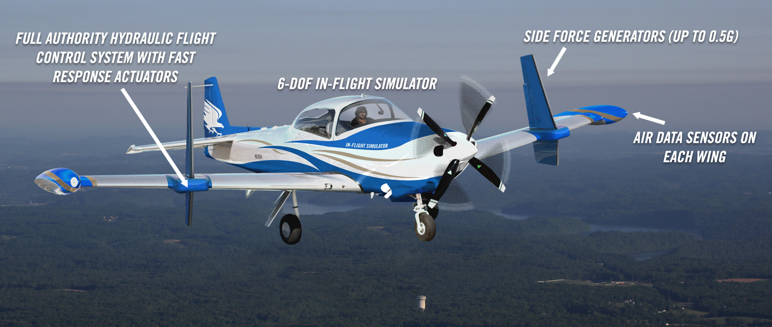 Two variable stability aircraft: full authority hydraulic flight control system with fast response actuators, 6-DOF in-flight simulator, side force generators up to 0.5G, air data sensors on each wing